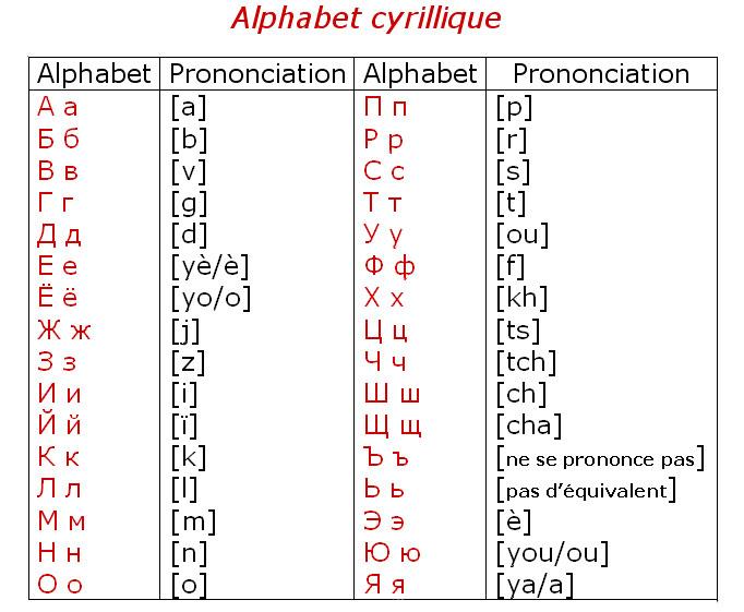 alphabet_russe2